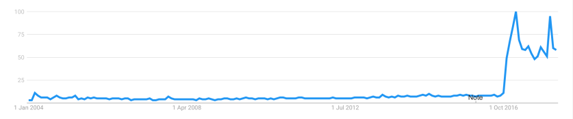 """Web search interest in the term """"fake news"""" between January 2004 and March 2018. Source: Google Trends."""